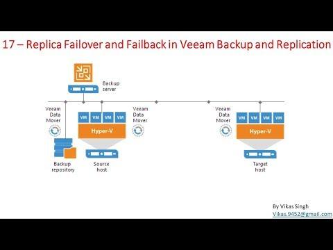 Veeam Advance Training   17 - Replica Failover and Failback