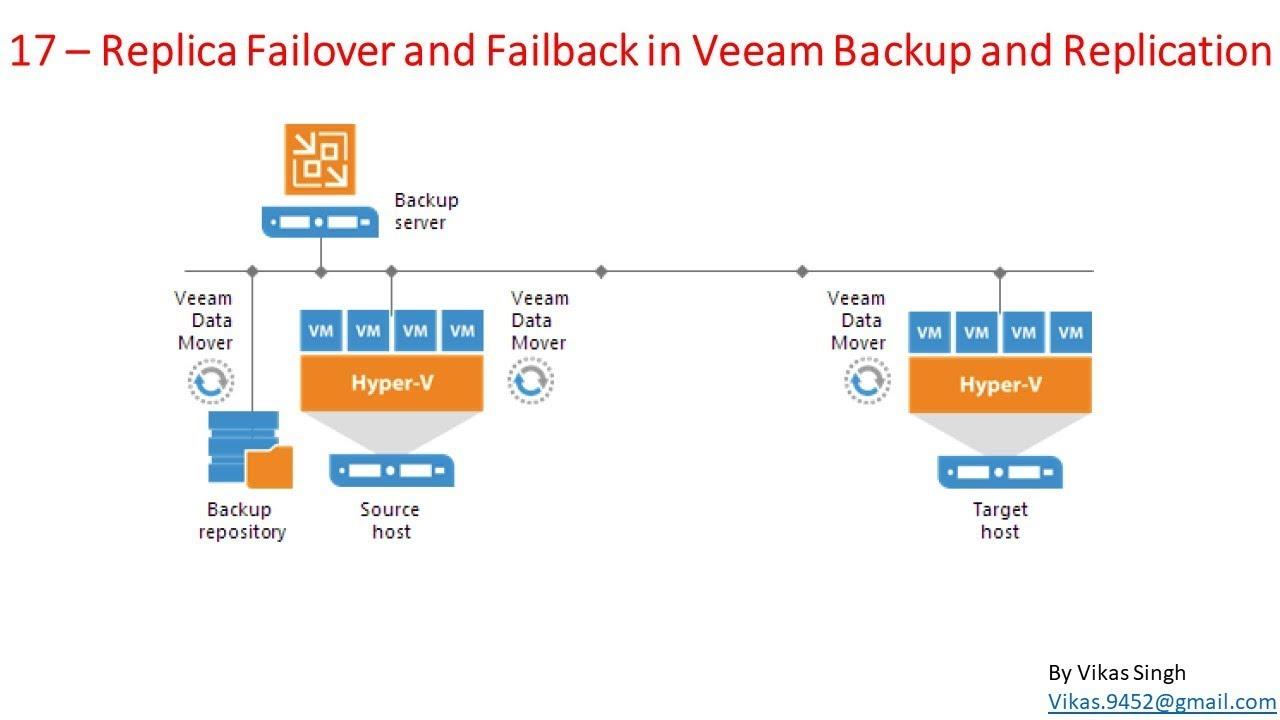 Veeam Advance Training | 17 - Replica Failover and Failback in Veeam Backup  and Replication