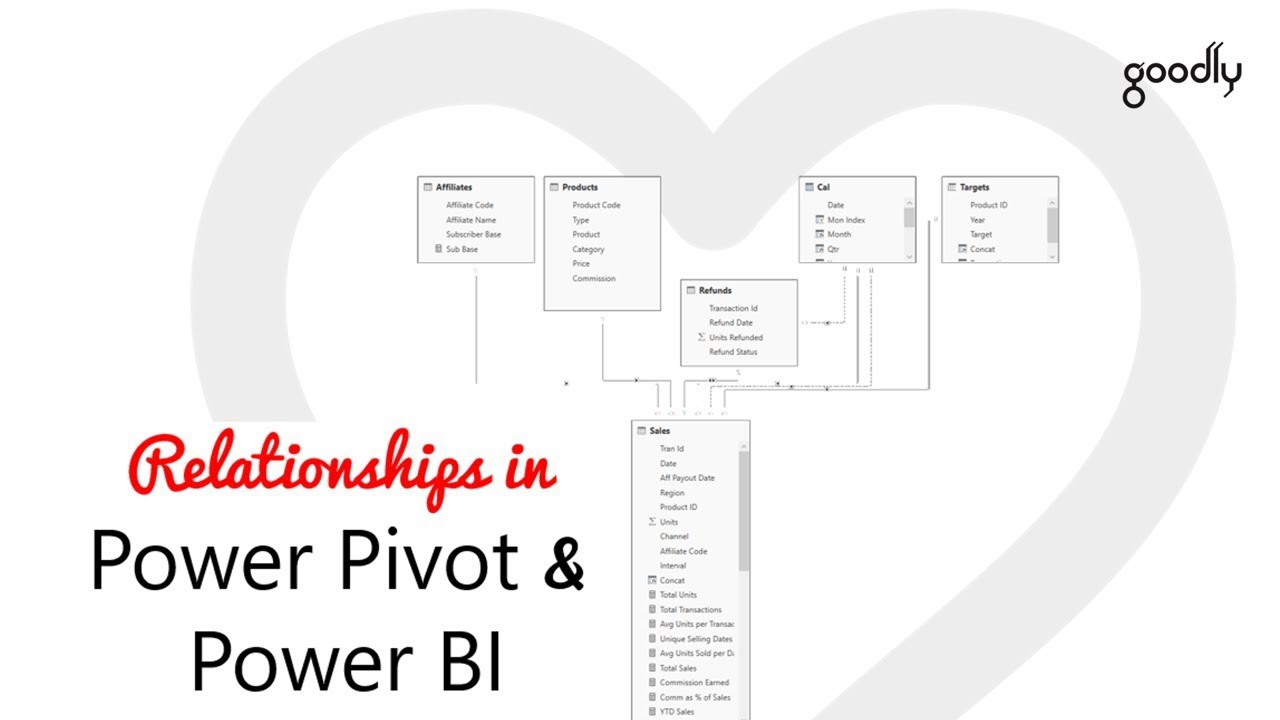 Create Relationships in Power Pivot and Power BI - Goodly