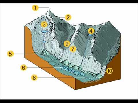 GCSE Geography Revision: Glaciation