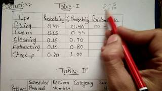 MONTE-CARLO SIMULATION TECHNIQUE (in HINDI) with SOLVED NUMERICAL QUESTION By JOLLY Coaching