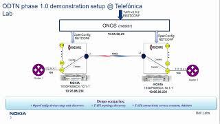 ODTN Phase 1.0 Telefónica-Nokia DEMO