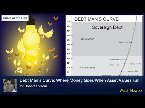 Debt Man's Curve: Where Money Goes When Asset Values Fall