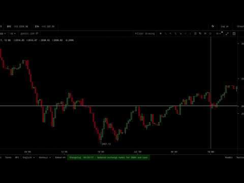 Simple Bitcoin Trend Following Strategy