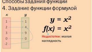 Задание функции с помощью формулы