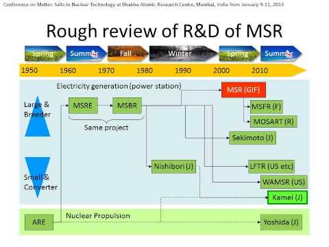 Conceptual Design of 1 MW Thorium Molten Salt Reactor