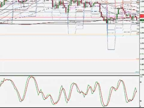 End of day forex signals