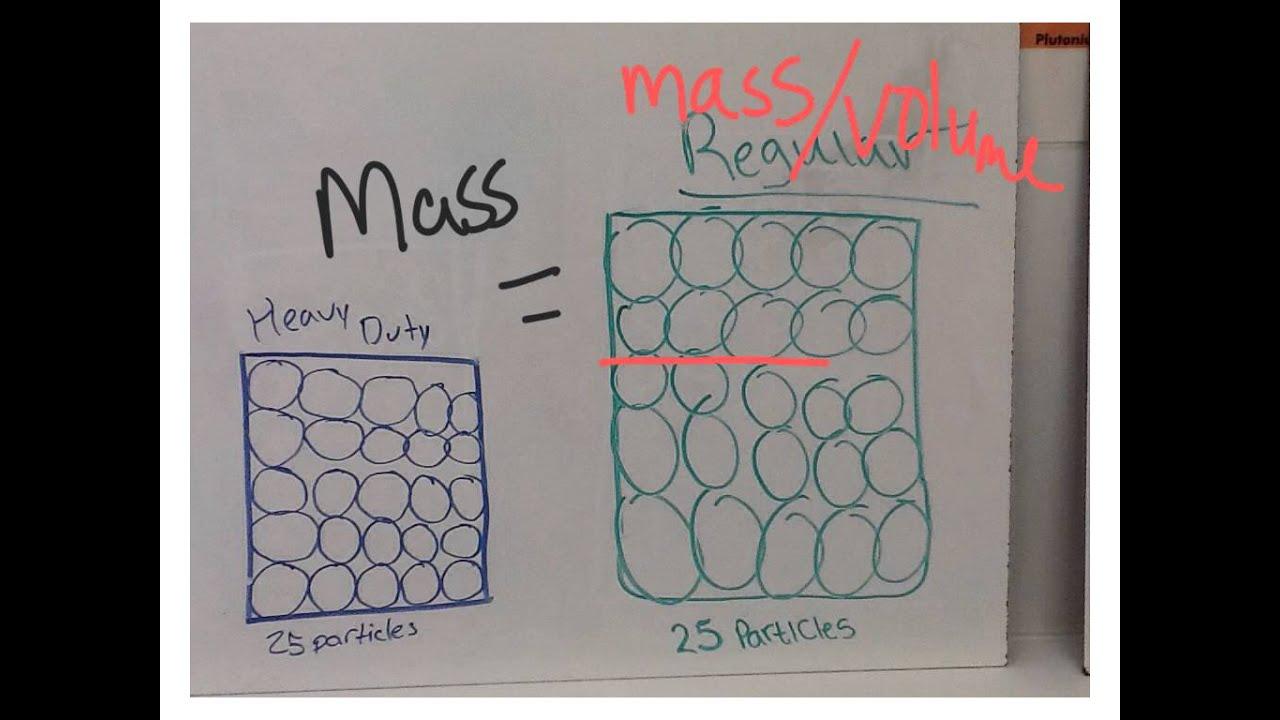 Aluminum Foil Particle Diagrams