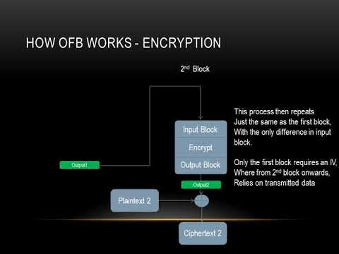 Modes of Block Cipher - Output Feedback Mode