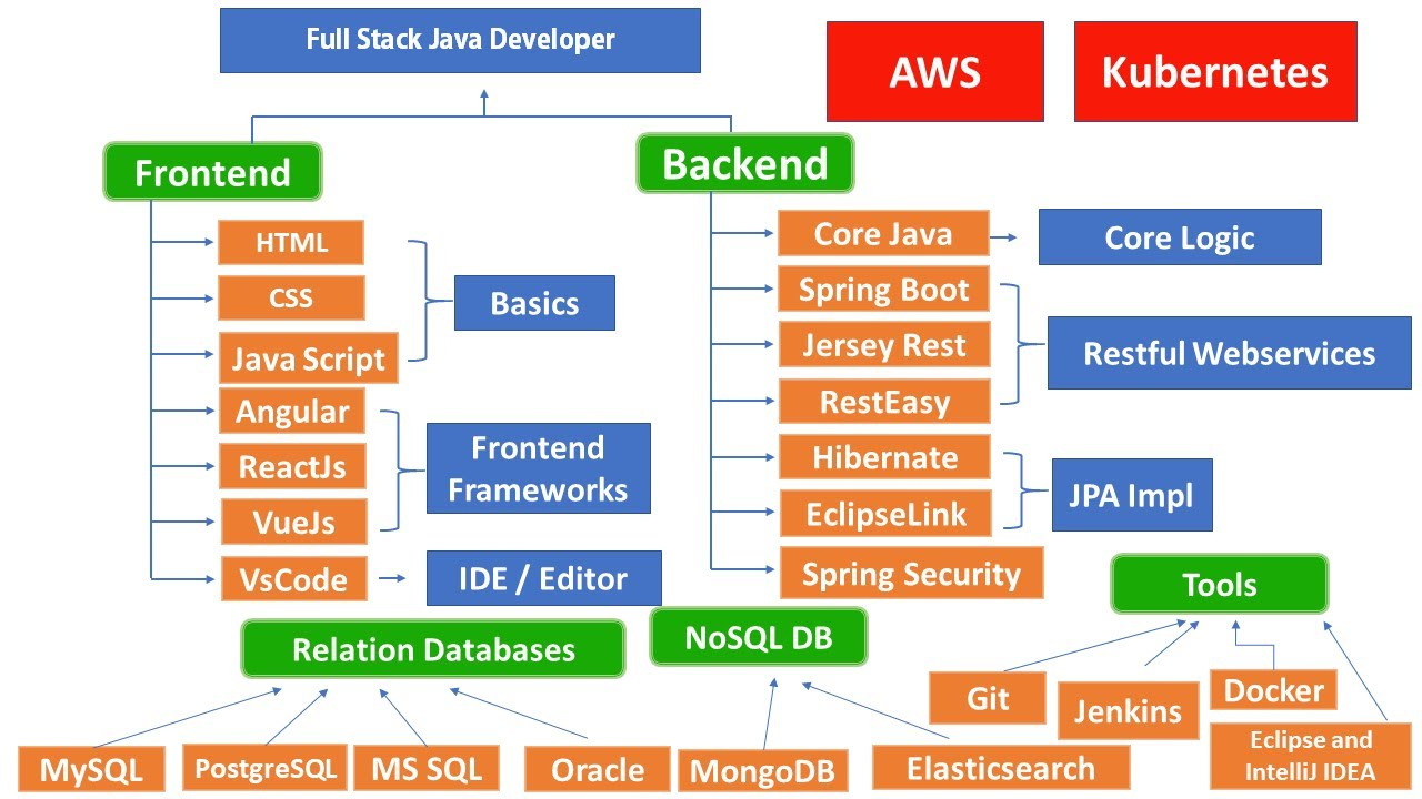 How to Become a Full Stack Java Developer - Learning Path for Full Stack Java Developer