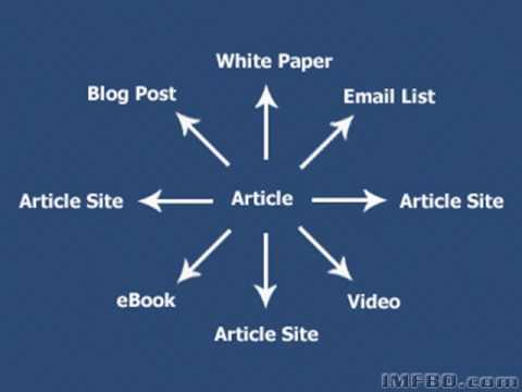 Article Marketing - The Best For Free Organic Traffic.