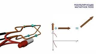 Однофазные электрические машины  Вращающееся магнитное поле и синхронная скорость