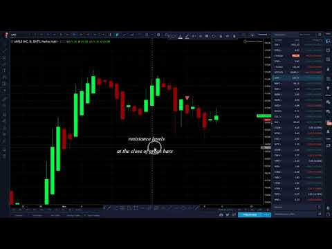 #AAPL Price Action Technical Analysis #1