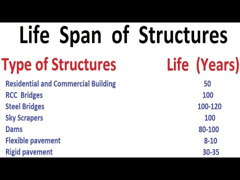 Life Span Of Structures