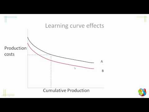 New Trade Theory First Mover Advantage   Learning Curve Effects