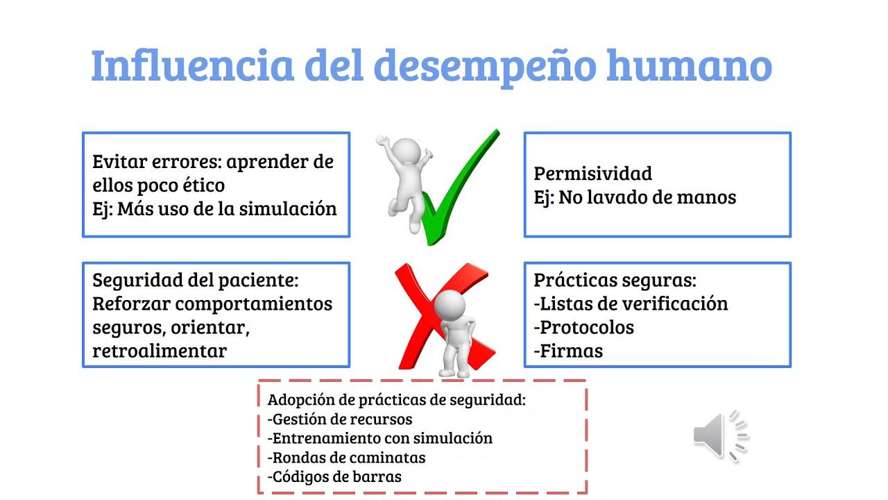 Influir en el desempeño humano y del sistema.