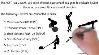 Introduction to the Army Combat Fitness Test ACFT Standards