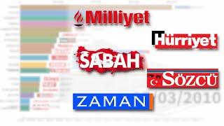 En Çok Satan Gazeteler (2010 - 2020)