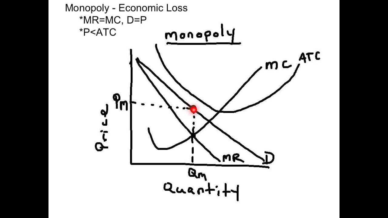 Monopoly economic loss graph youtube ccuart Gallery