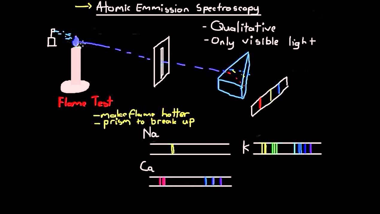 Atomic Emission Spectroscopy  YouTube
