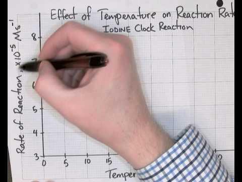 Iodine Clock Analysis