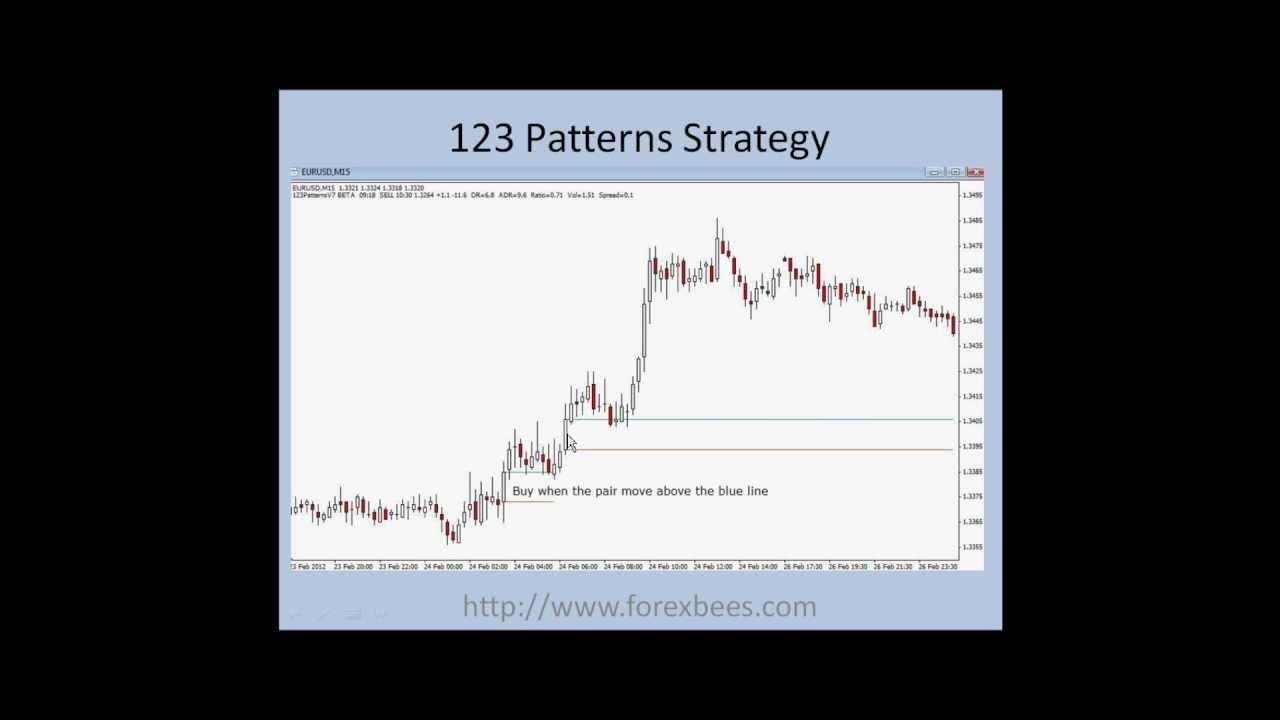 123 Patterns Strategy - YouTube