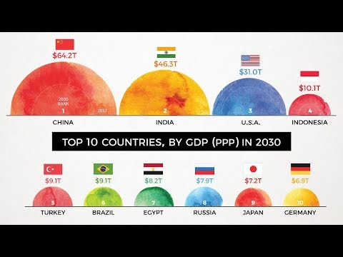 The World's Largest 10 Economies In 2030