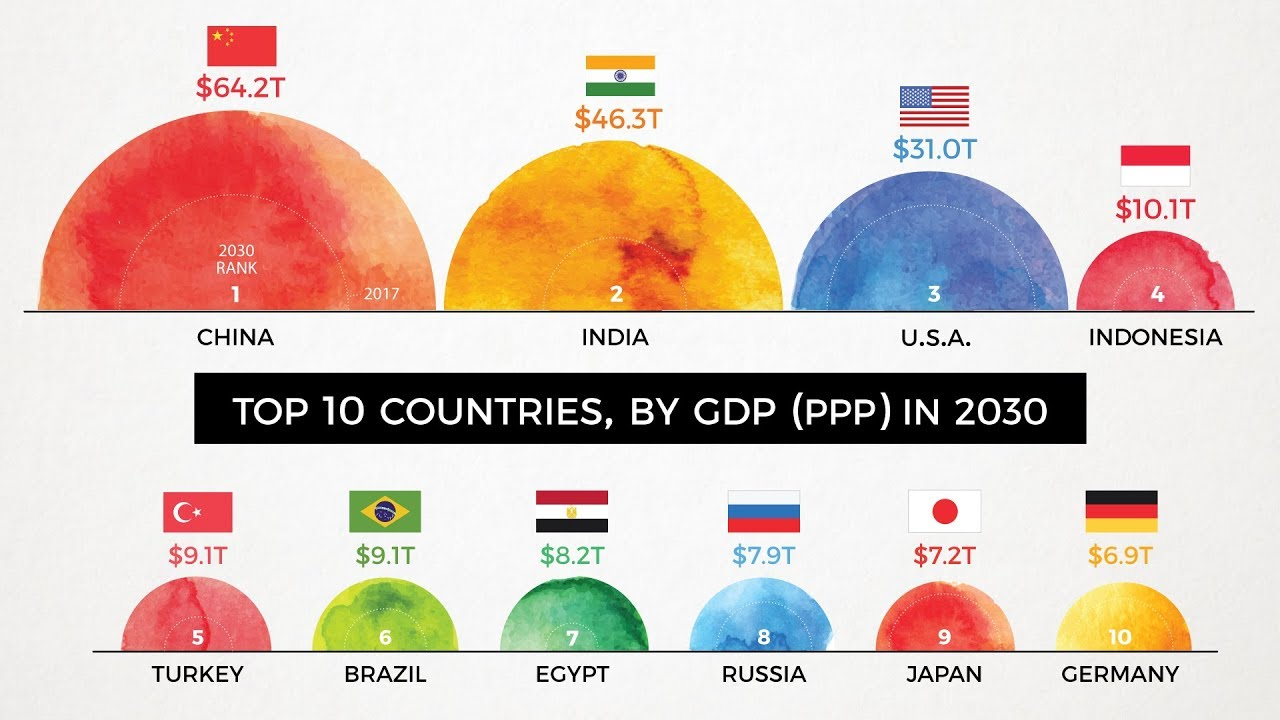 The Top 10 Global Economies by 2030