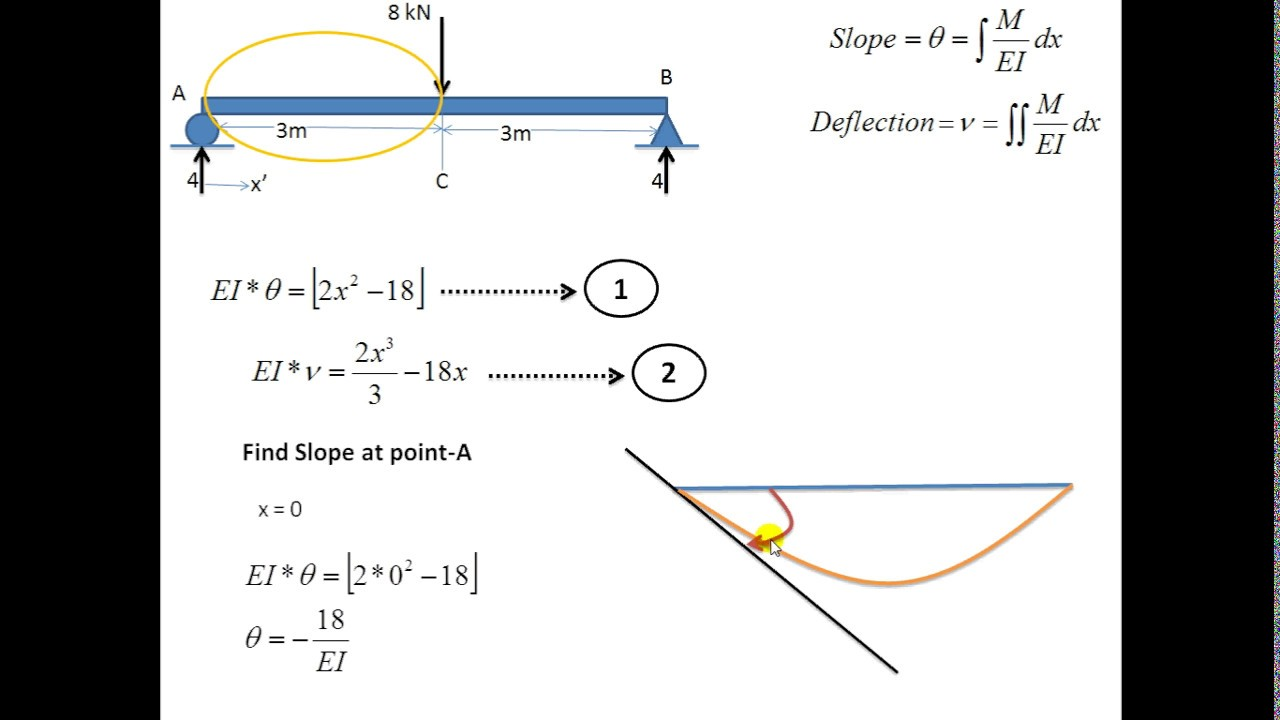 Deflection and slope of beam by Double Integration Method