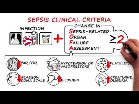 Consensus Definitions for Sepsis and Septic Shock