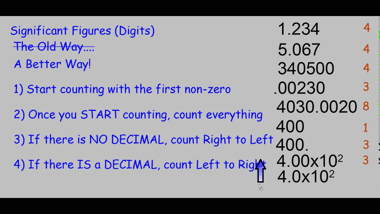 Significant Figures Made Easy - YouTube