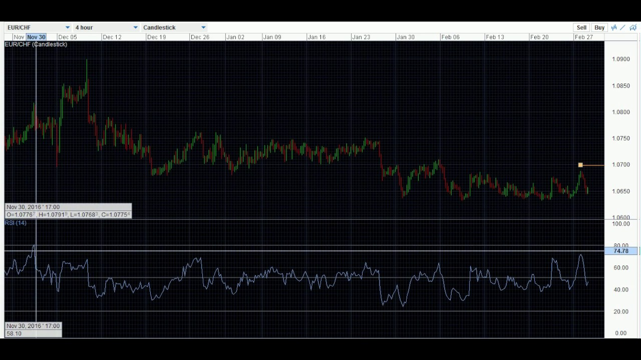 HOW TO APPLY THE RSI (RELATIVE STRENGTH INDEX) INDICATOR TO THE OANDA FX  TRADE PLATFORM CHARTS