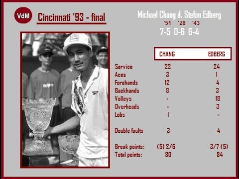 Chang vs Edberg (Cincinnati '93) final
