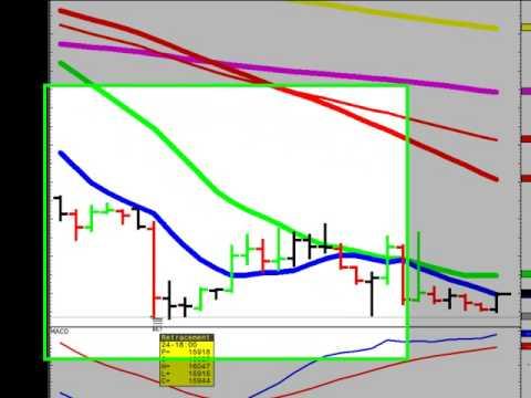 British Pound Vs The US Dollar Sept 25th