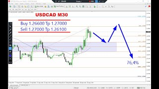 USD CAD Technical Analysis on September 28, 2021 by Nina Fx
