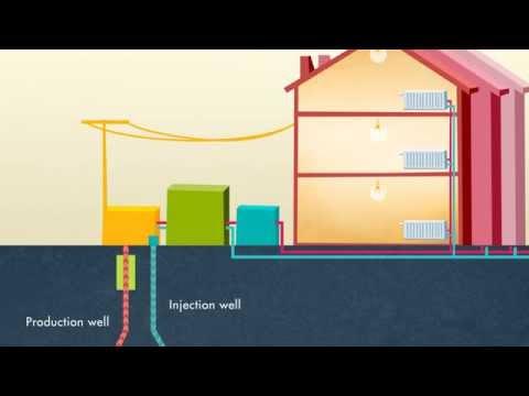GeoDH- Geothermal District Heating
