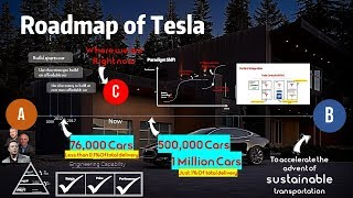 What Makes Tesla Truly Different? Ep2