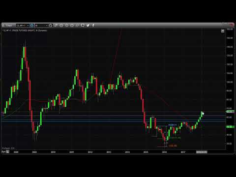 Bitcoin, Oil, Gold, and SPX Price Prediction For Next 5 Days & Price Spike Trading