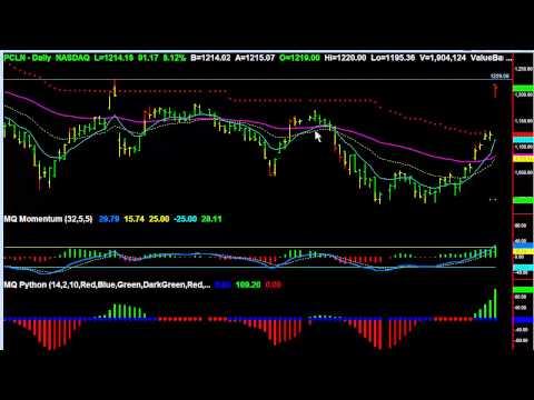 PCLN Earnings Trading Opportunities 2 19 15