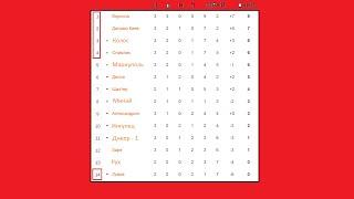 Футбол Чемпионат Украины 3 тур Результаты таблица расписание