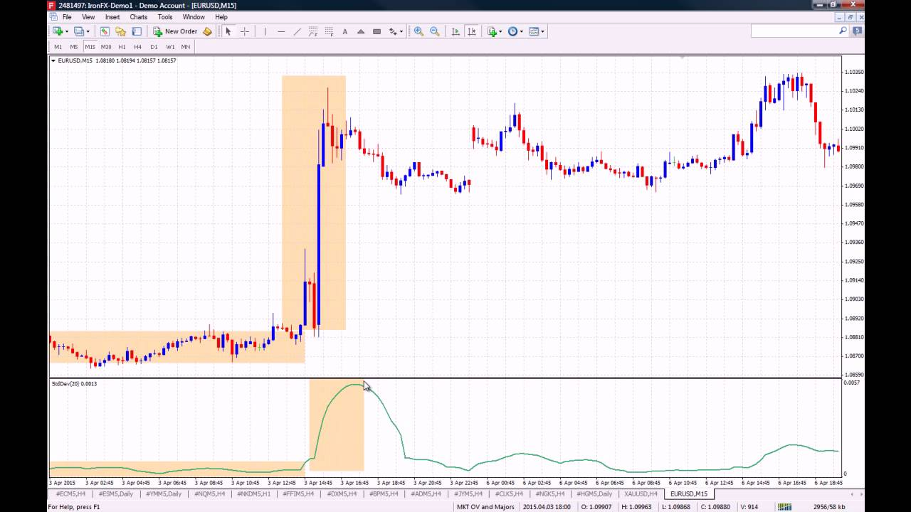 How To Use The Standard Deviation Indicator On Mt4 Youtube