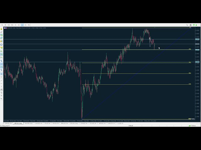 Technical Analysis of 23.07.2021 (MAJORS) | Point Trader Group