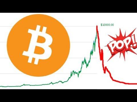 How Will This Bitcoin Surge End? ......Or Will It?