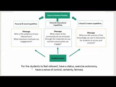 Second Language Learning pedagogy: Theoretical considerations