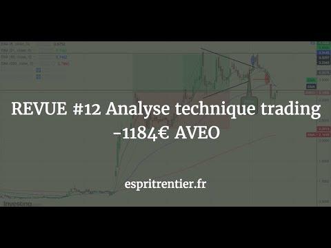 REVUE #12 Analyse technique trading -1184€ AVEO 1