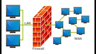 Types Of Firewalls Techniques | Cyber Network Security
