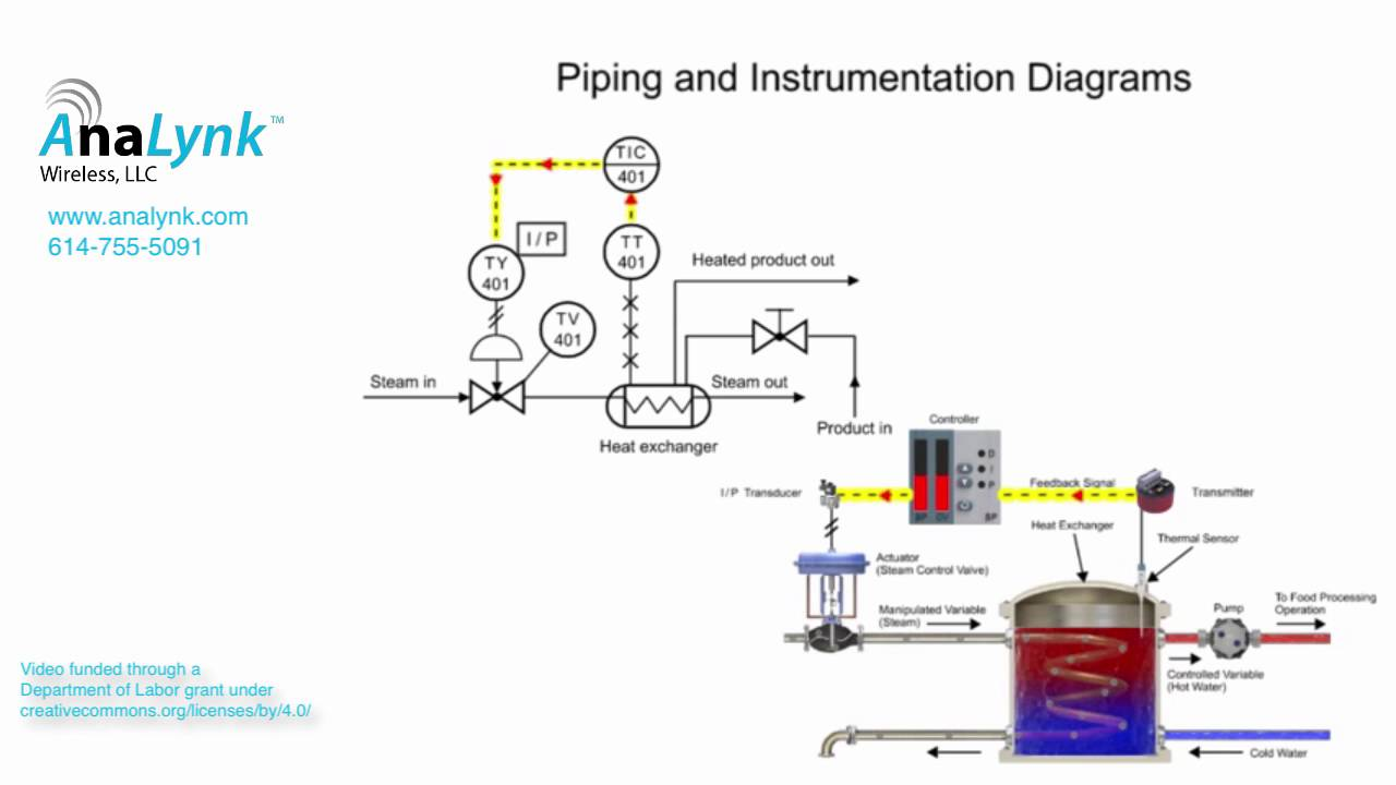 introduction to piping instrument diagrams pi d  [ 1280 x 720 Pixel ]