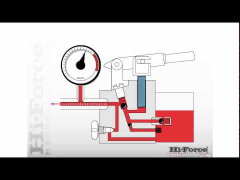 How a single speed manual hydraulic pump works.