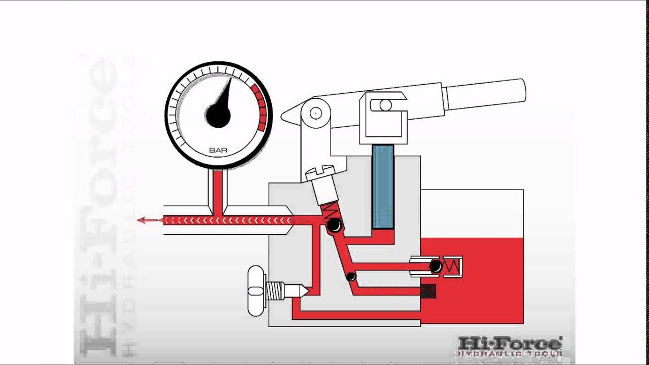 hydraulic ram diagram 2004 honda accord fuse working of hand pump wiring