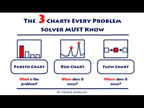 six sigma chart the 3 charts every problem solver must know leanvlog